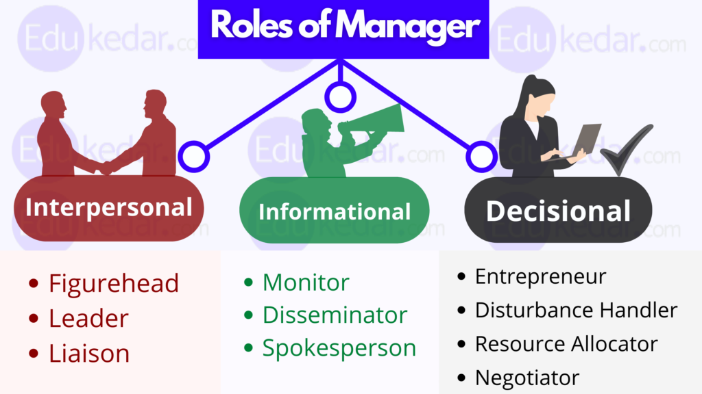 roles of manager n management
