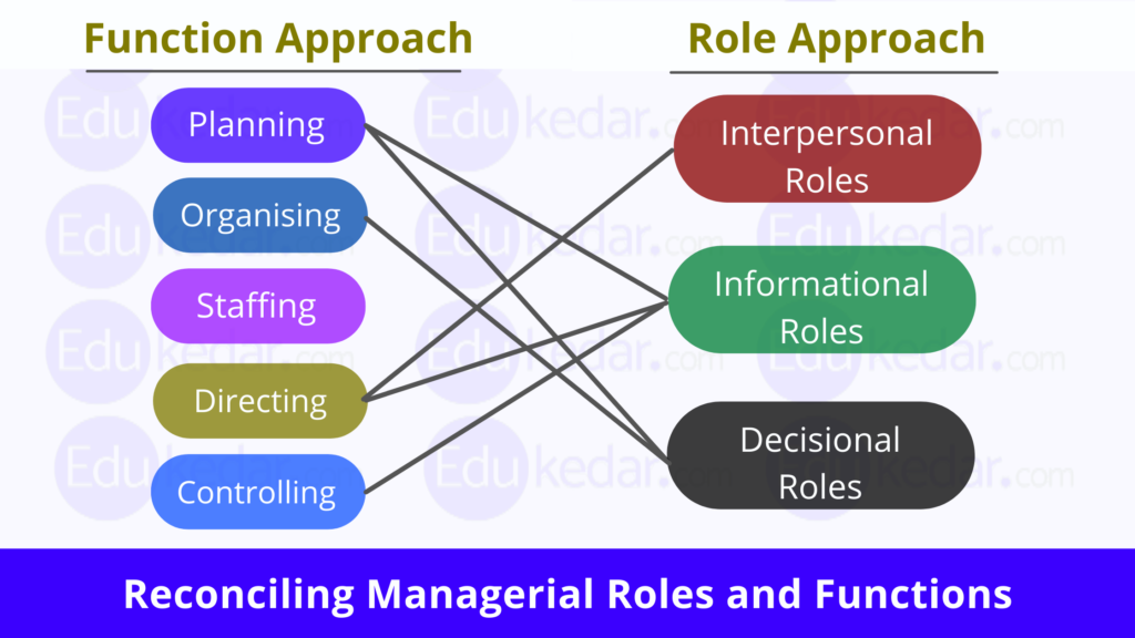 Reconciling Management Functions and Roles
