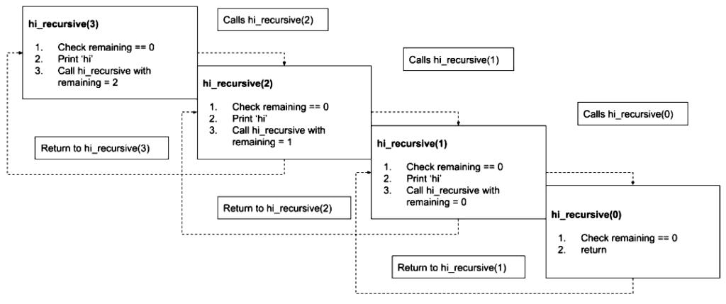 recursive function method