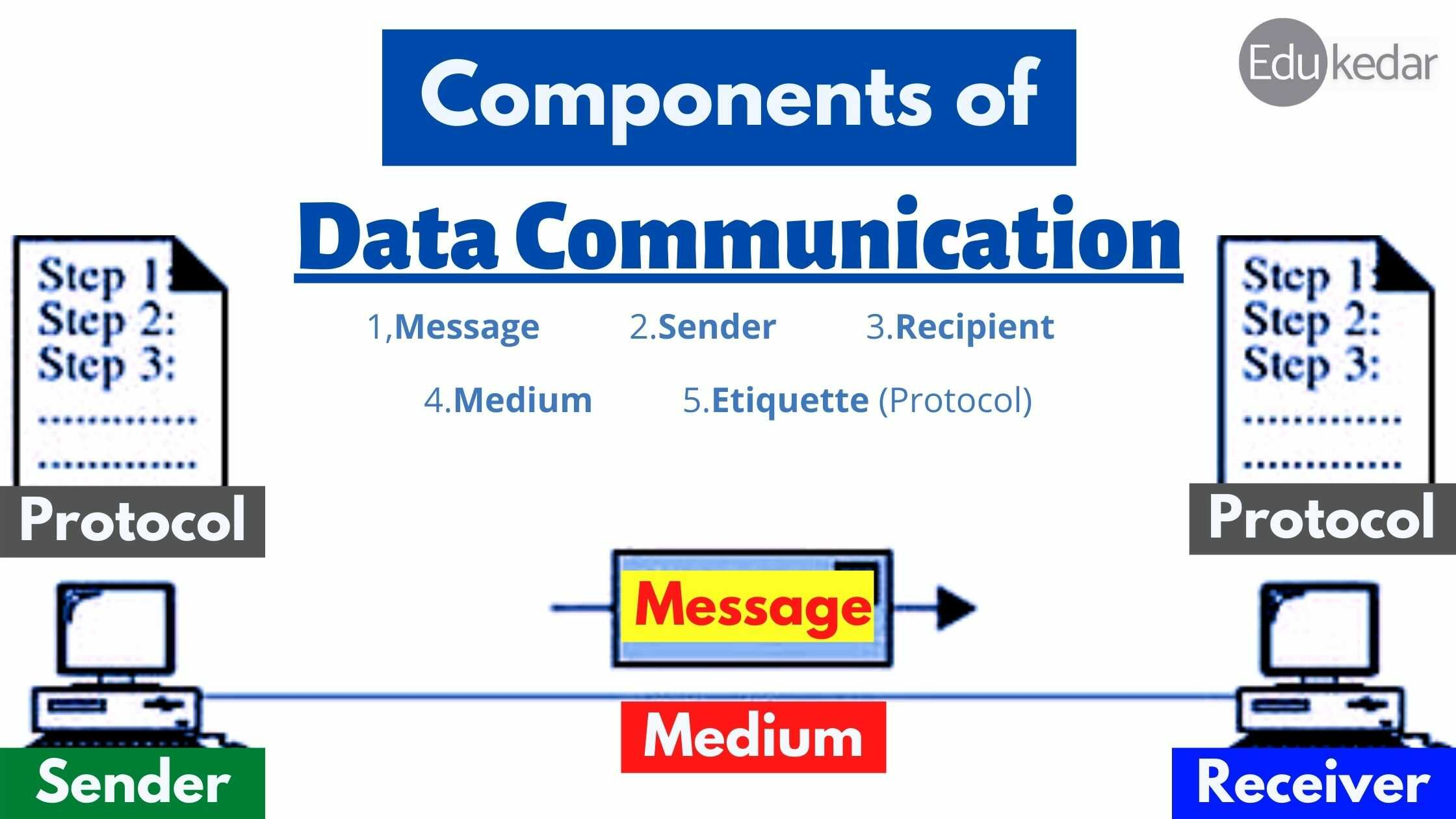 5 components of data communication