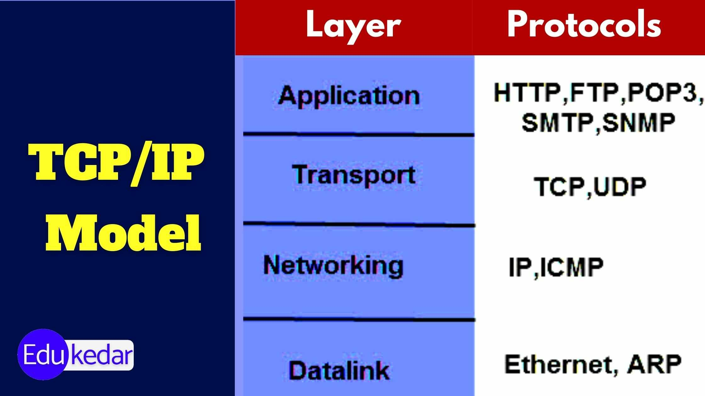 four layers in tcp ip model
