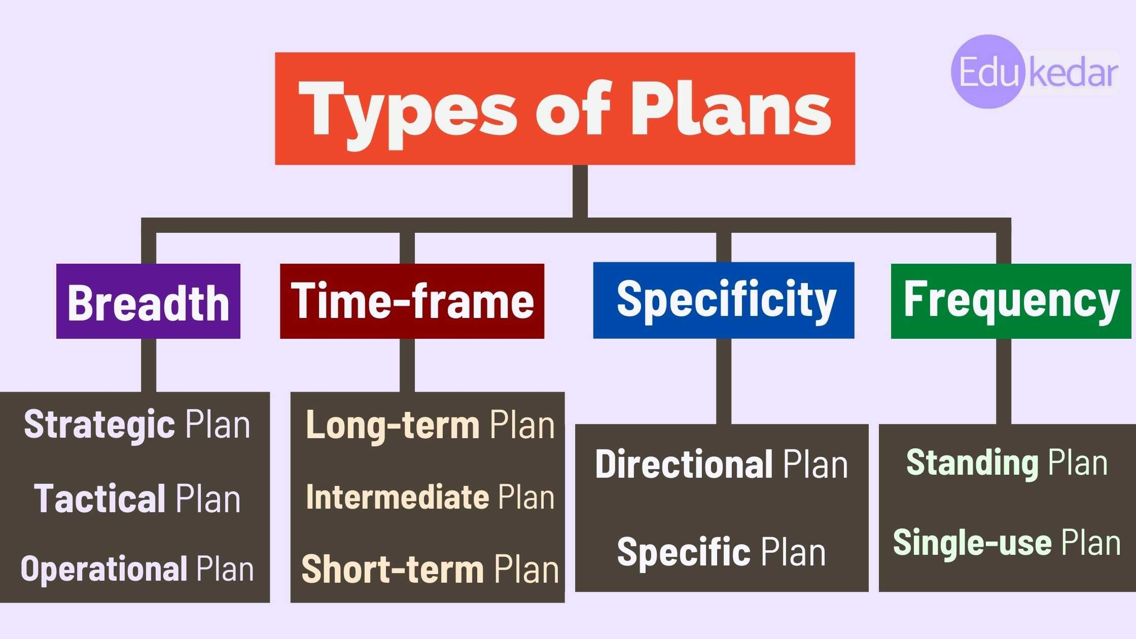 Types of Plans in business management